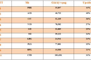 Cập nhật tình hình thị trường thế giới và Việt Nam tuần từ 03/09/2018 – 09/09/2018