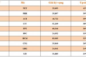 Cập nhật tình hình thị trường thế giới và Việt Nam tuần từ 10/09/2018 – 16/09/2018
