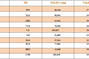 Cập nhật tình hình thị trường thế giới và Việt Nam tuần từ 27/08/2018 – 31/08/2018