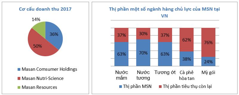 Cổ phiếu MSN