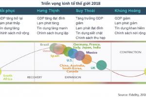 Tổng kết vĩ mô, TTCK Việt Nam 9T/2018 và triển vọng Q4/2018