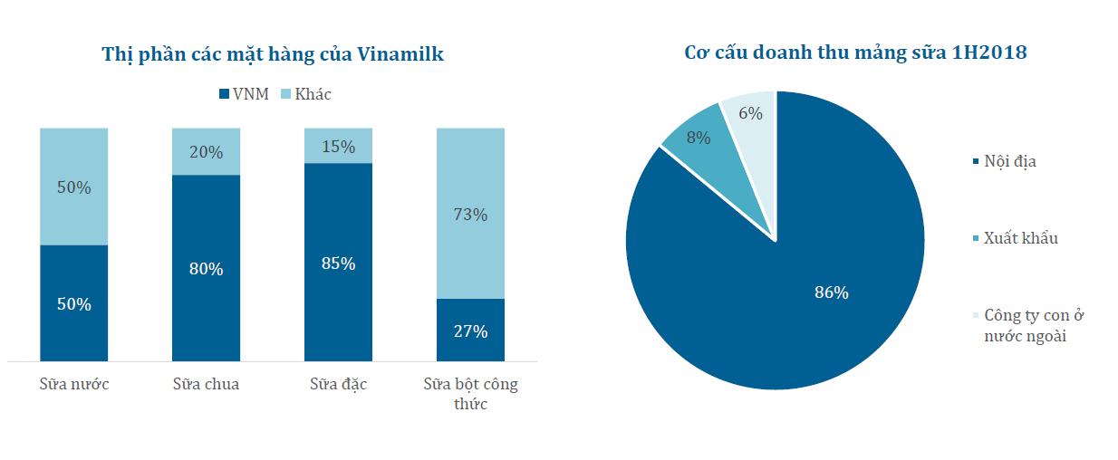 Cập nhật ngành chế biến thực phẩm và Vinamilk