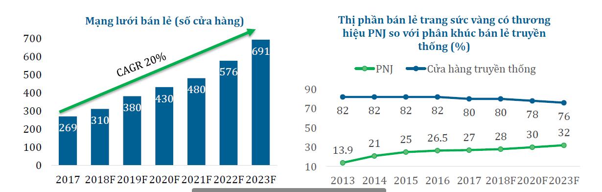 Cập nhật cổ phiếu PNJ