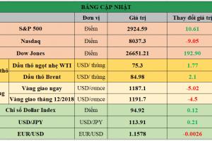 Cập nhật chứng khoán Mỹ, giá hàng hóa và USD phiên giao dịch ngày 01/10/2018