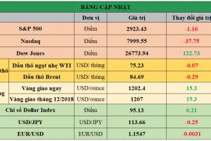 Cập nhật chứng khoán Mỹ, giá hàng hóa và USD phiên giao dịch ngày 02/10/2018