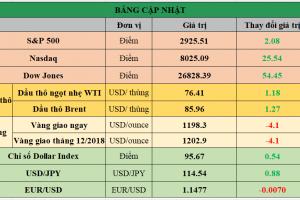 Cập nhật chứng khoán Mỹ, giá hàng hóa và USD phiên giao dịch ngày 03/10/2018