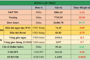 Cập nhật chứng khoán Mỹ, giá hàng hóa và USD phiên giao dịch ngày 08/10/2018
