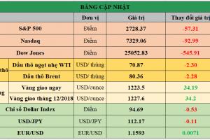 Cập nhật chứng khoán Mỹ, giá hàng hóa và USD phiên giao dịch ngày 11/10/2018