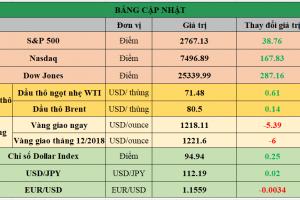 Cập nhật chứng khoán Mỹ, giá hàng hóa và USD phiên giao dịch ngày 12/10/2018