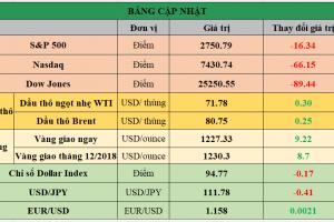 Cập nhật chứng khoán Mỹ, giá hàng hóa và USD phiên giao dịch ngày 15/10/2018