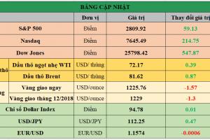 Cập nhật chứng khoán Mỹ, giá hàng hóa và USD phiên giao dịch ngày 16/10/2018