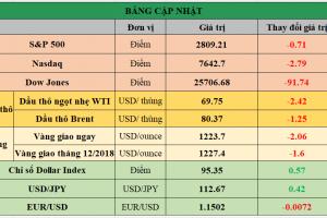 Cập nhật chứng khoán Mỹ, giá hàng hóa và USD phiên giao dịch ngày 17/10/2018
