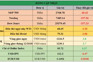 Cập nhật chứng khoán Mỹ, giá hàng hóa và USD phiên giao dịch ngày 18/10/2018