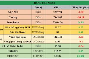 Cập nhật chứng khoán Mỹ, giá hàng hóa và USD phiên giao dịch ngày 19/10/2018