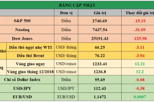 Cập nhật chứng khoán Mỹ, giá hàng hóa và USD phiên giao dịch ngày 23/10/2018