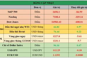 Cập nhật chứng khoán Mỹ, giá hàng hóa và USD phiên giao dịch ngày 24/10/2018