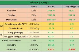 Cập nhật chứng khoán Mỹ, giá hàng hóa và USD phiên giao dịch ngày 25/10/2018