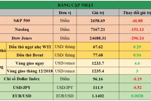 Cập nhật chứng khoán Mỹ, giá hàng hóa và USD phiên giao dịch ngày 26/10/2018