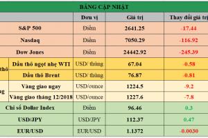 Cập nhật chứng khoán Mỹ, giá hàng hóa và USD phiên giao dịch ngày 29/10/2018