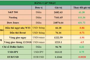 Cập nhật chứng khoán Mỹ, giá hàng hóa và USD phiên giao dịch ngày 30/10/2018