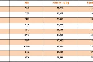 Cập nhật tình hình thị trường thế giới và Việt Nam tuần từ 22/10/2018 – 28/10/2018