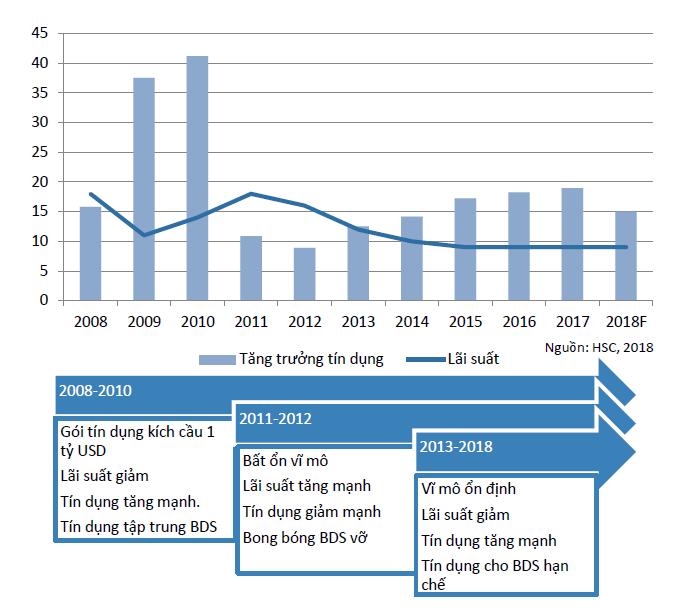 Bức tranh tín dụng Việt Nam giai đoạn 2008 - 2018