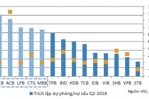 Xử lý nợ xấu 2018 và khuyến nghị ACB, MBB, VCB, HDB