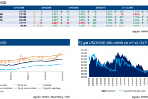 Cập nhật thị trường Trái phiếu tuần từ 01/10/2018 – 07/10/2018