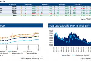 Cập nhật thị trường Trái phiếu tuần từ 22/10/2018 – 28/10/2018