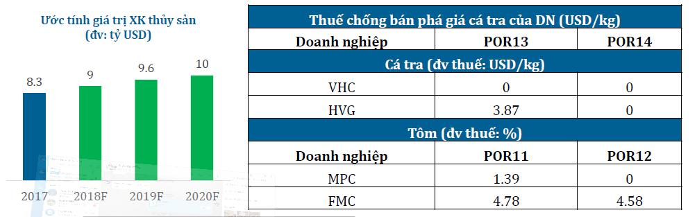 Ngành thủy sản và khuyến nghị VHC
