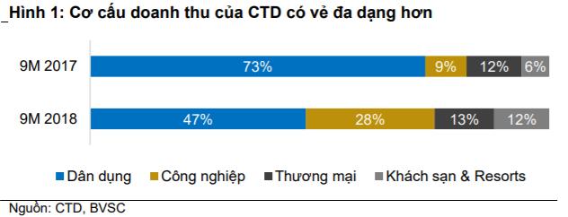 Cập nhật cổ phiếu CTD