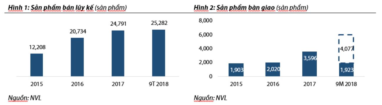 Cập nhật cổ phiếu NVL