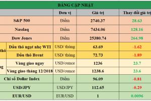 Cập nhật chứng khoán Mỹ, giá hàng hóa và USD phiên giao dịch ngày 01/11/2018