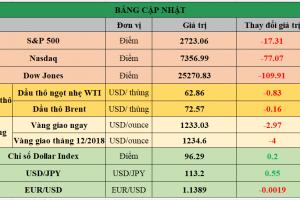 Cập nhật chứng khoán Mỹ, giá hàng hóa và USD phiên giao dịch ngày 02/11/2018