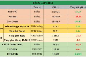 Cập nhật chứng khoán Mỹ, giá hàng hóa và USD phiên giao dịch ngày 05/11/2018