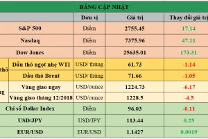 Cập nhật chứng khoán Mỹ, giá hàng hóa và USD phiên giao dịch ngày 06/11/2018