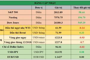 Cập nhật chứng khoán Mỹ, giá hàng hóa và USD phiên giao dịch ngày 07/11/2018