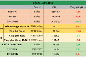 Cập nhật chứng khoán Mỹ, giá hàng hóa và USD phiên giao dịch ngày 08/11/2018