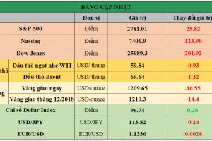 Cập nhật chứng khoán Mỹ, giá hàng hóa và USD phiên giao dịch ngày 09/11/2018