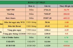 Cập nhật chứng khoán Mỹ, giá hàng hóa và USD phiên giao dịch ngày 12/11/2018