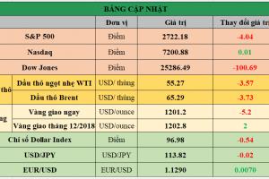 Cập nhật chứng khoán Mỹ, giá hàng hóa và USD phiên giao dịch ngày 13/11/2018