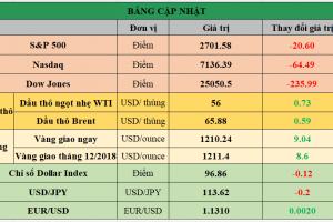 Cập nhật chứng khoán Mỹ, giá hàng hóa và USD phiên giao dịch ngày 14/11/2018