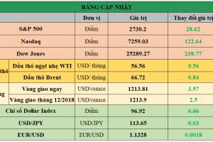 Cập nhật chứng khoán Mỹ, giá hàng hóa và USD phiên giao dịch ngày 15/11/2018