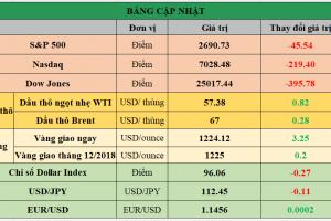 Cập nhật chứng khoán Mỹ, giá hàng hóa và USD phiên giao dịch ngày 19/11/2018