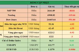 Cập nhật chứng khoán Mỹ, giá hàng hóa và USD phiên giao dịch ngày 20/11/2018
