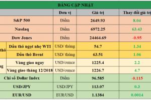 Cập nhật chứng khoán Mỹ, giá hàng hóa và USD phiên giao dịch ngày 21/11/2018