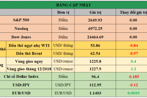 Cập nhật chứng khoán Mỹ, giá hàng hóa và USD phiên giao dịch ngày 22/11/2018