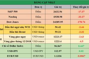 Cập nhật chứng khoán Mỹ, giá hàng hóa và USD phiên giao dịch ngày 23/11/2018