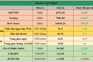 Cập nhật chứng khoán Mỹ, giá hàng hóa và USD phiên giao dịch ngày 26/11/2018