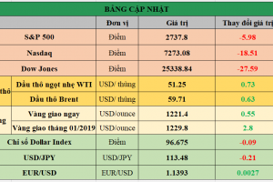 Cập nhật chứng khoán Mỹ, giá hàng hóa và USD phiên giao dịch ngày 29/11/2018